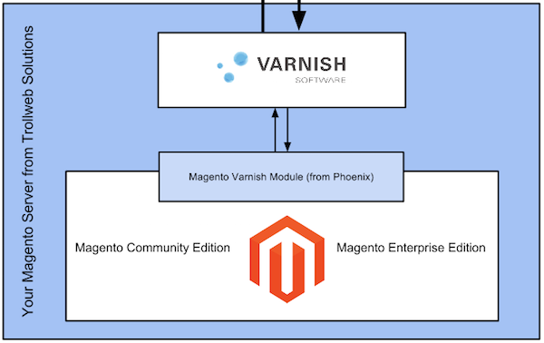 Varnish for Magento
