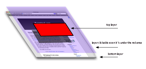 HTML/CSS make clickable through transparent DIV layer
