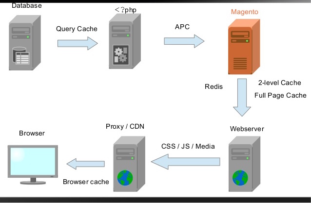 magento-caching-solutions