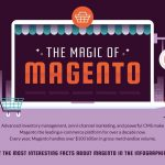 Boost Your Online Business with 25 Magento Statistics